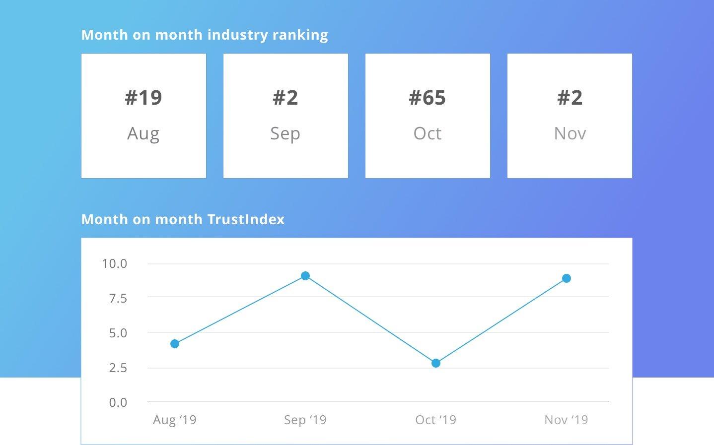 NDA-ranking-trustindex