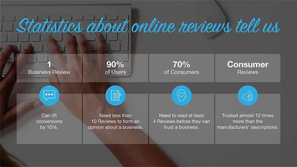 Understanding Consumer Behavior-with-Regards-to-Online-Reviews-inner-blog